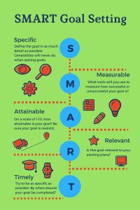 SMART Goal Infographic